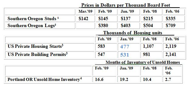 Lowes lumber prices chart shop pressure treated dimensional lumber